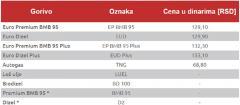 Тренутне цене горива у Србији