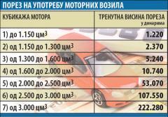 Od Nove godine menjaju se cene poreza na automobile