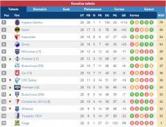 Međuopštinska liga - Konačna tabela