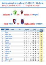 Porazi Mačve i Hajduk Stanka