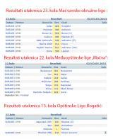 Rezultati fudbalskih utakmica odigranih 02/03.05.2015.
