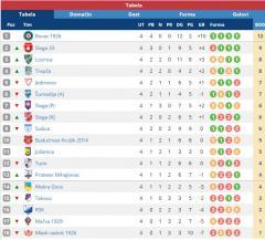 Srpska liga Zapad - tabela