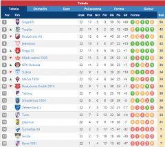 Srpska liga Zapad, tabela
