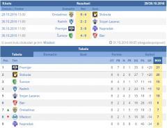 Rezultati fudbalskih utakmica u Opštinskoj ligi