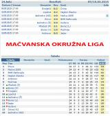 Rezultati utakmica - 9 i 10 maj 2015.