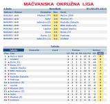 Mačvanska okružna liga - 4.kolo - Rezultati i tabela