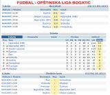 Fudbal - Opštinska liga Bogatić - Rezultati, Tabela